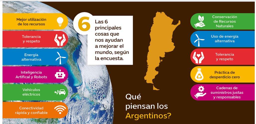 El 73% de los argentinos es optimista con respecto a su futuro